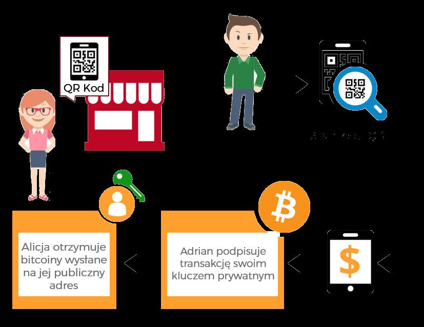 bitcoin transakcja